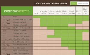 Biokap Nutricolor Delicato correspondances couleurs